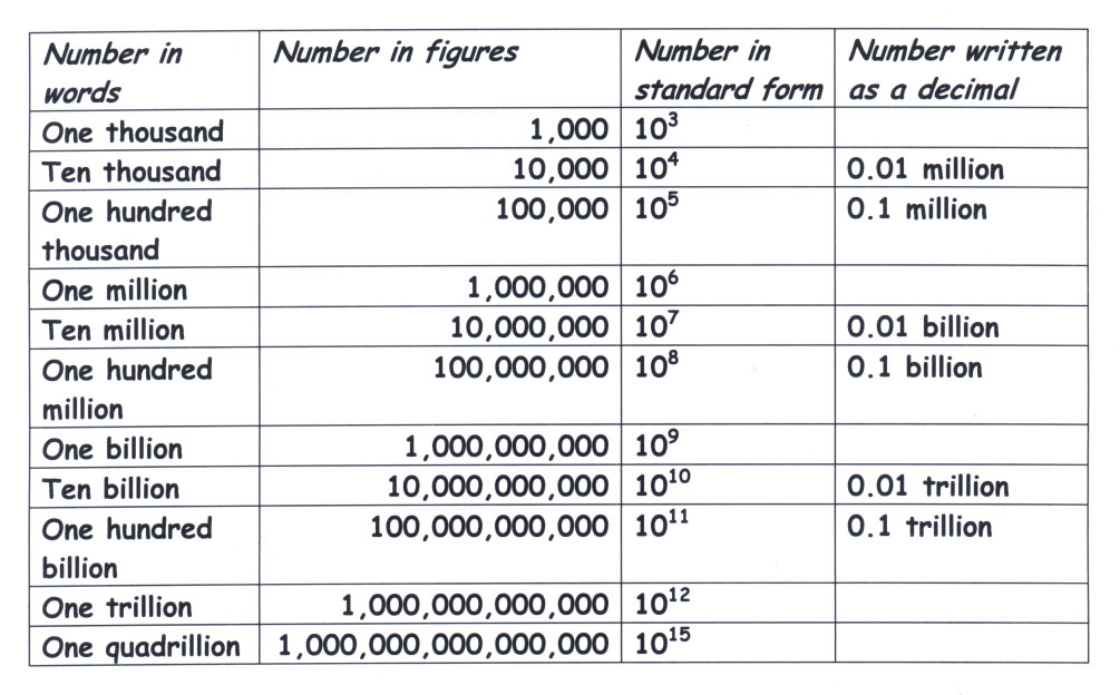 Names of large numbers